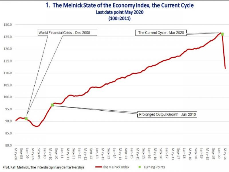 Melnick state of the Israeli Economy Index fell by 11.7% in April and May